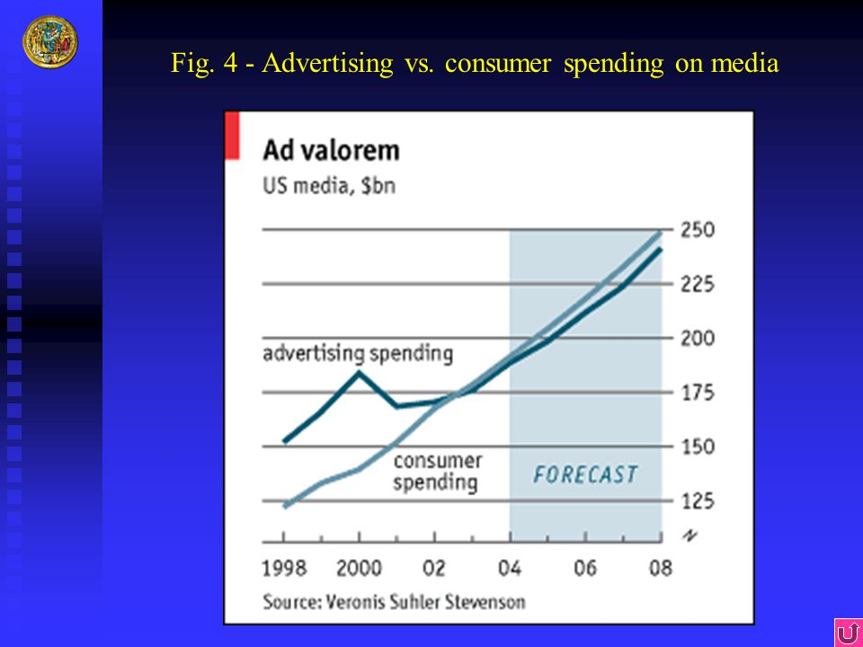 Fig. 4 - Advertising vs. consumer spending on media