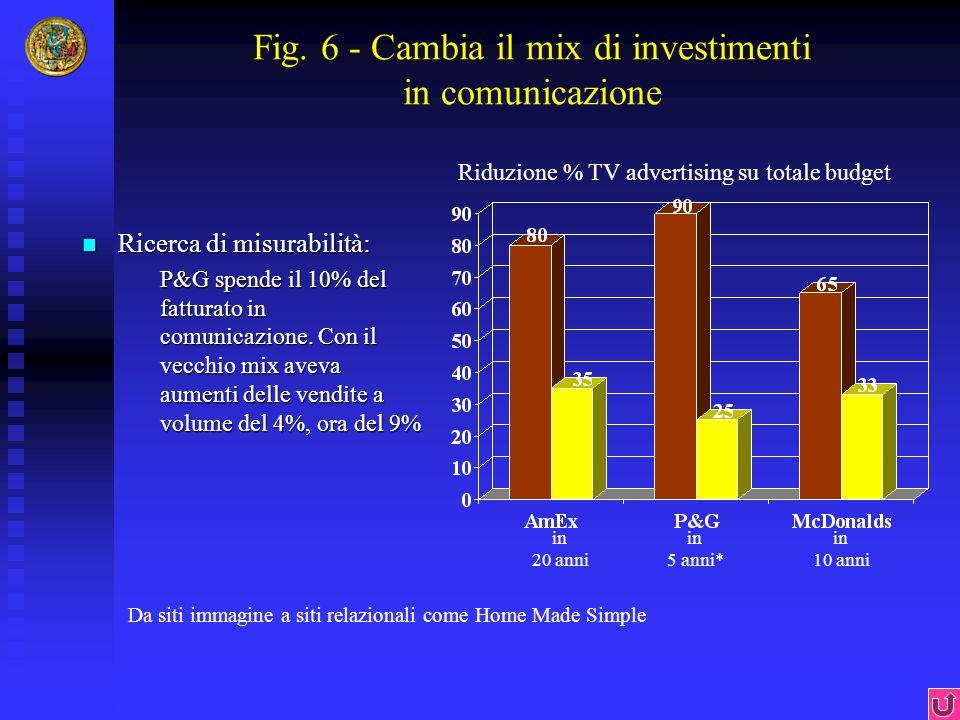 Fig. 6 - Cambia il mix di investimenti in comunicazione