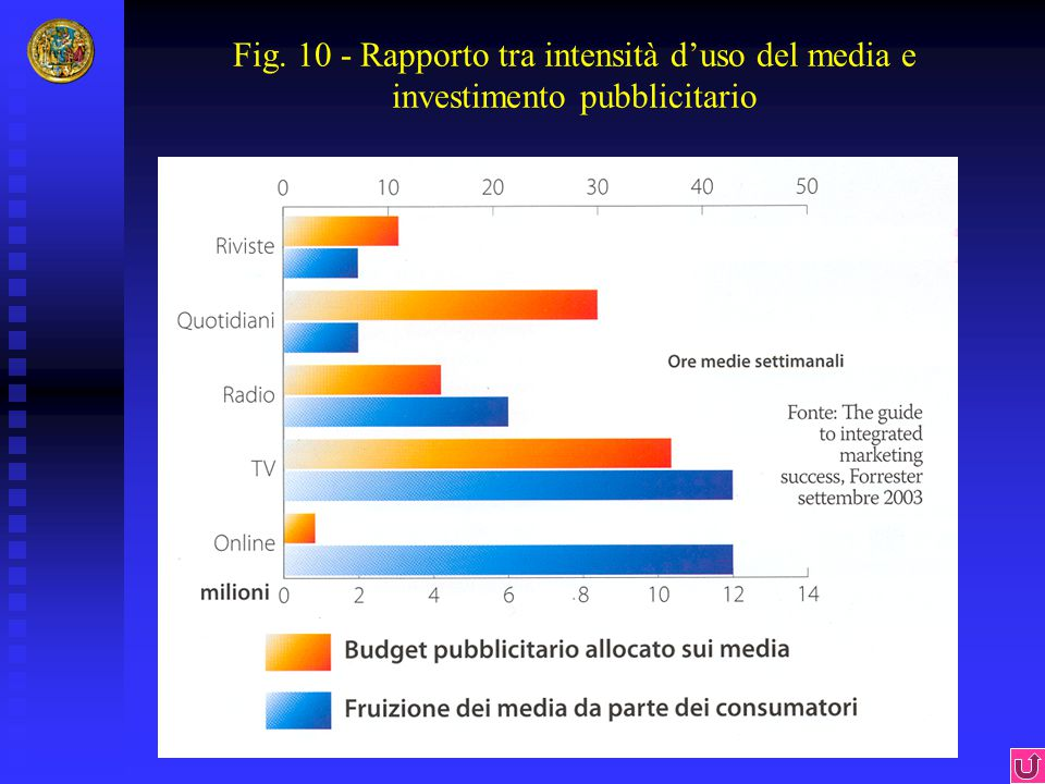 Fig. 10 - Rapporto tra intensità d'uso del media e investimento pubblicitario