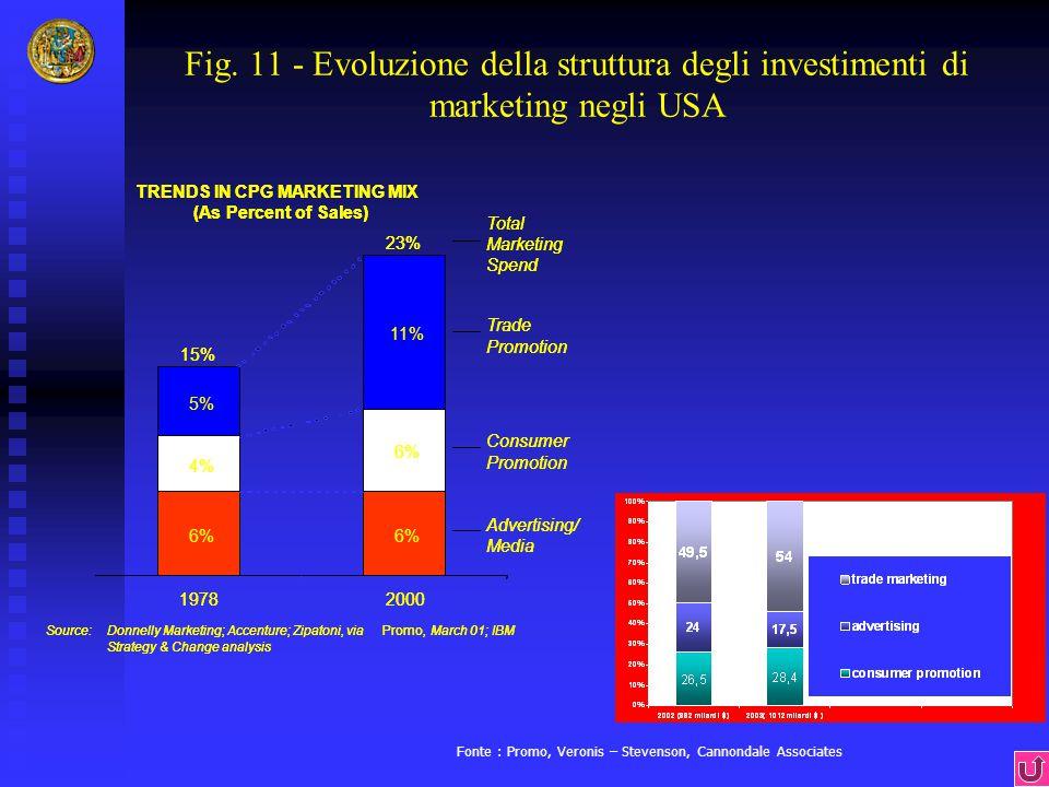Fig. 11 - Evoluzione della struttura degli investimenti di marketing negli USA