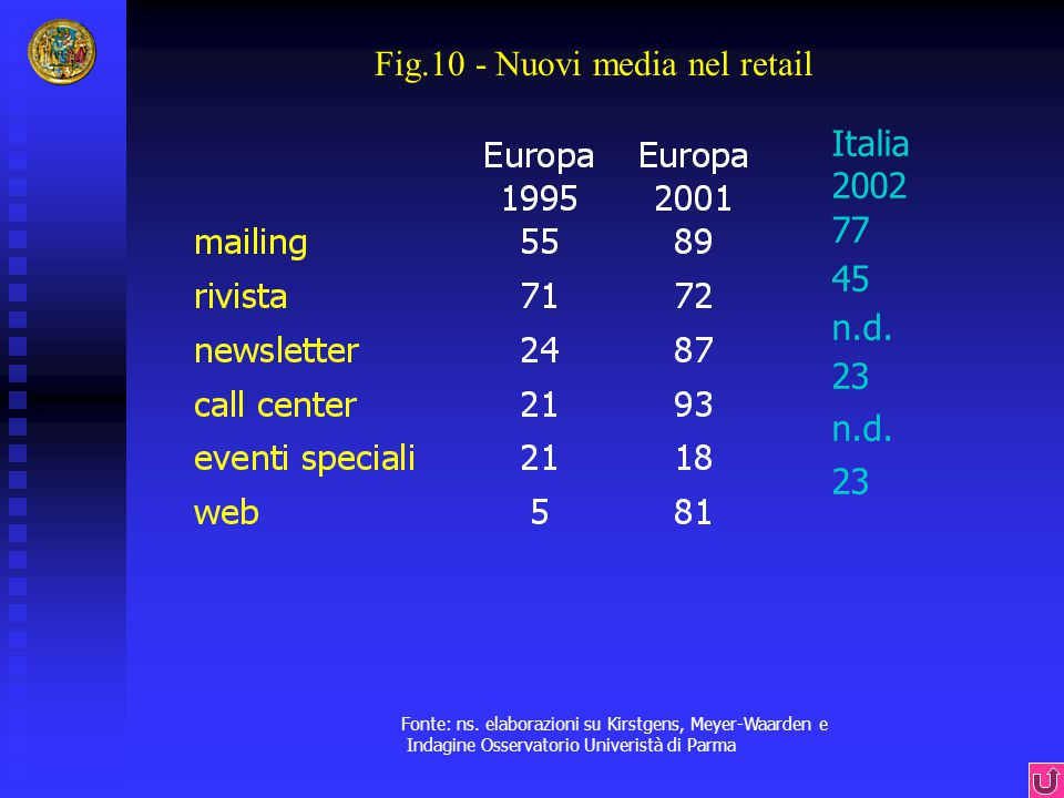 Fig.10 - Nuovi media nel retail