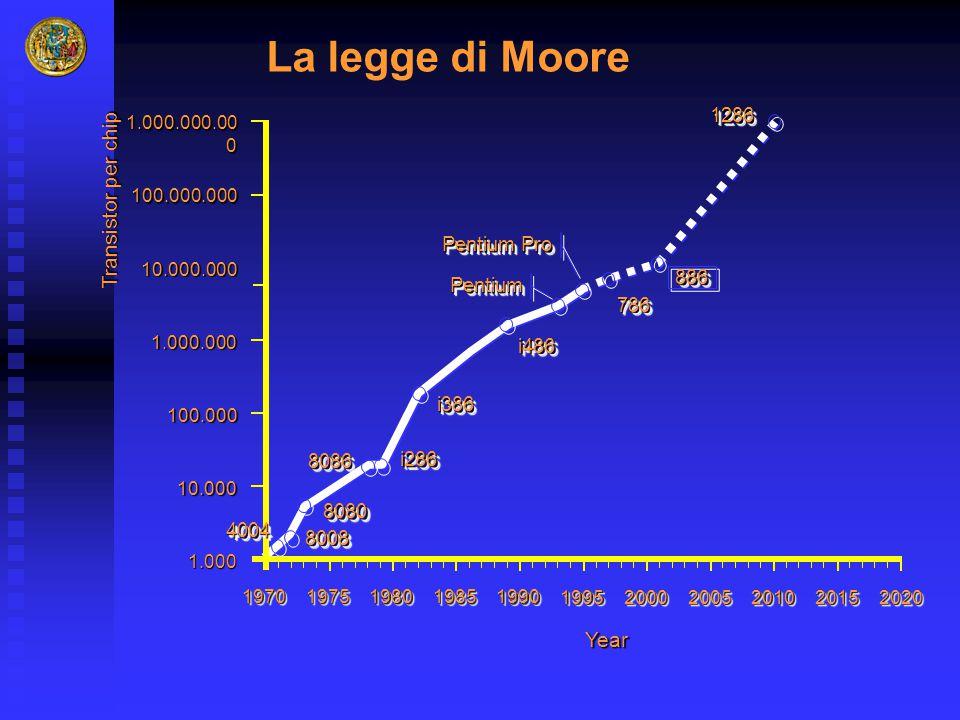 La legge di Moore Transistor per chip Year 1286 Pentium Pro 886