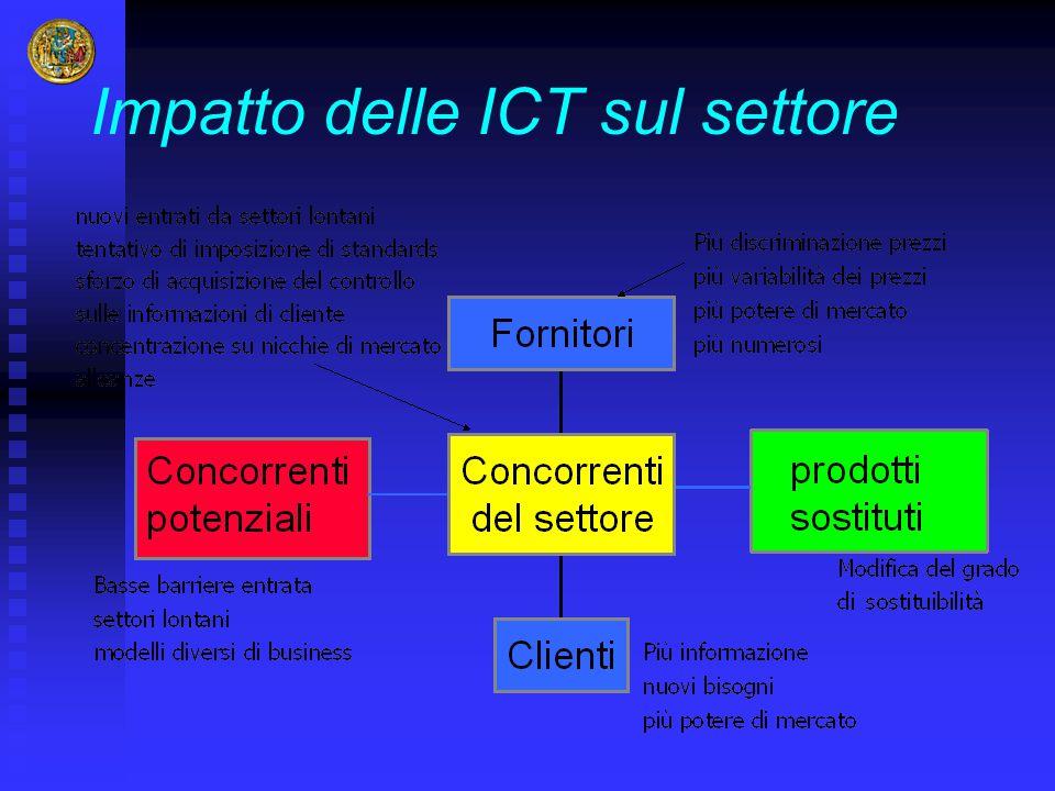 Impatto delle ICT sul settore