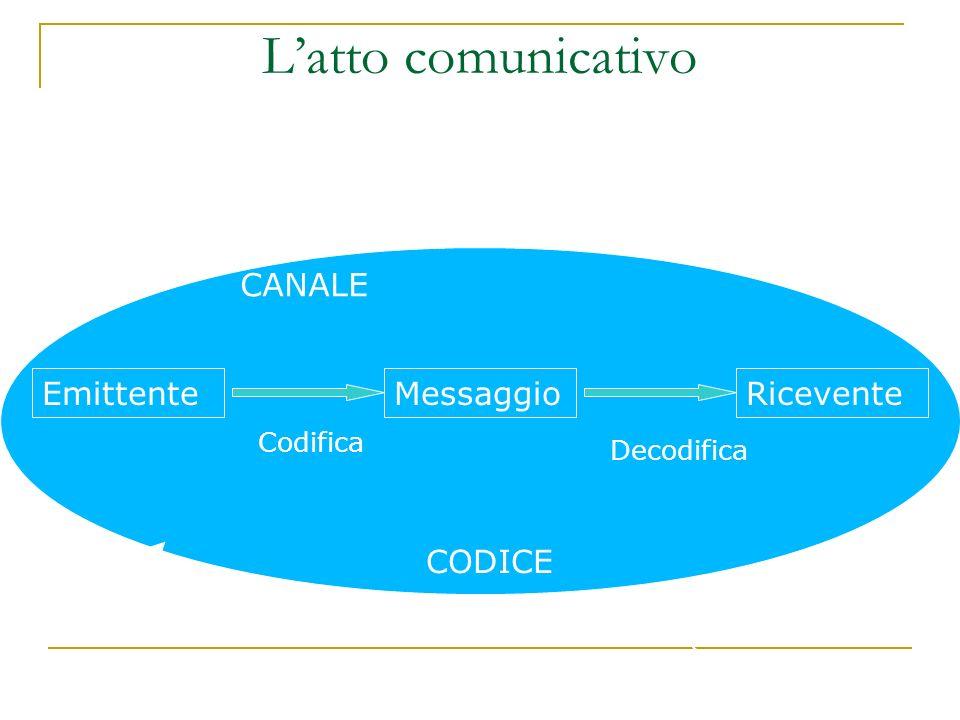 L'atto comunicativo CONTESTO Feedback CANALE Emittente Messaggio