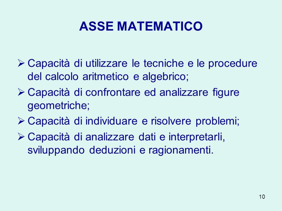 ASSE MATEMATICO Capacità di utilizzare le tecniche e le procedure del calcolo aritmetico e algebrico;