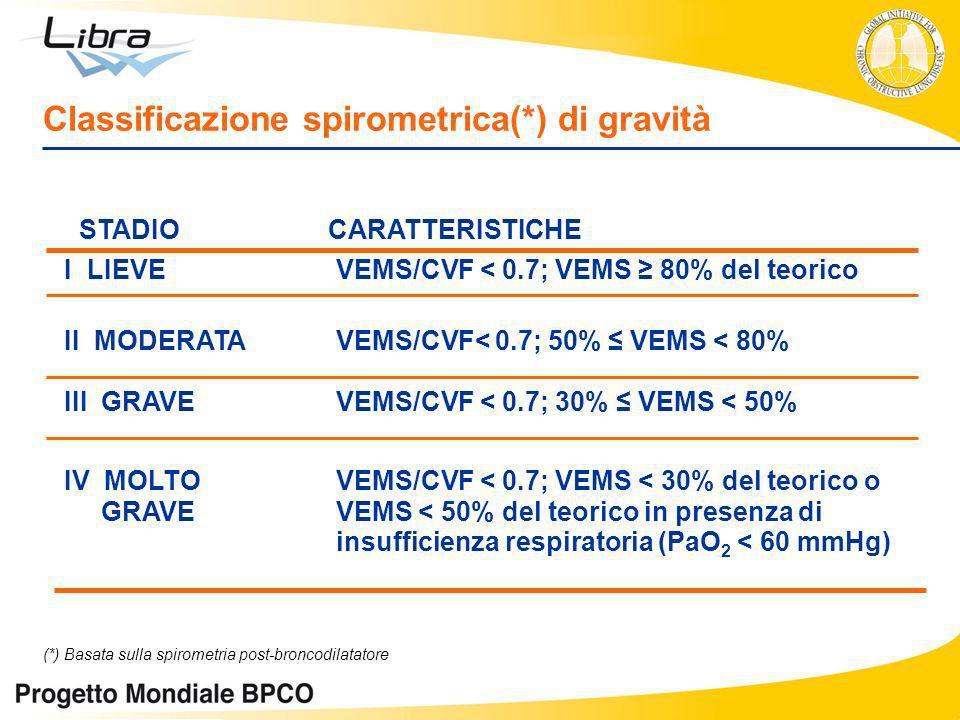 Classificazione spirometrica(*) di gravità