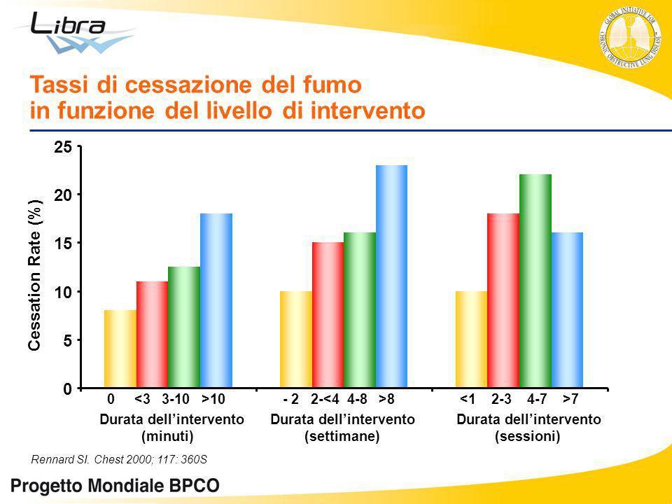 Tassi di cessazione del fumo in funzione del livello di intervento