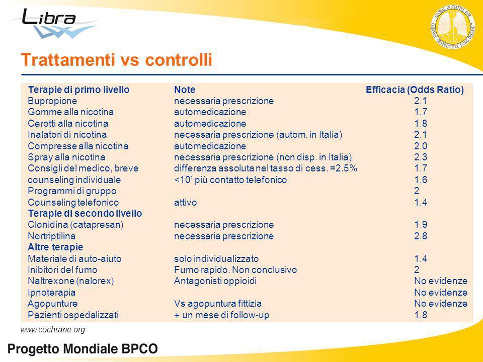 Trattamenti vs controlli