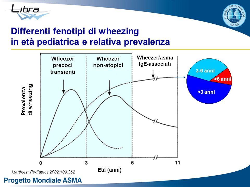 Wheezer precoci transienti Wheezer/asma IgE-associati