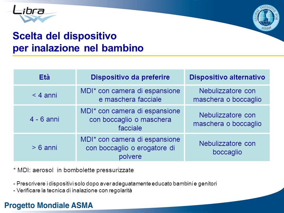 Dispositivo da preferire Dispositivo alternativo
