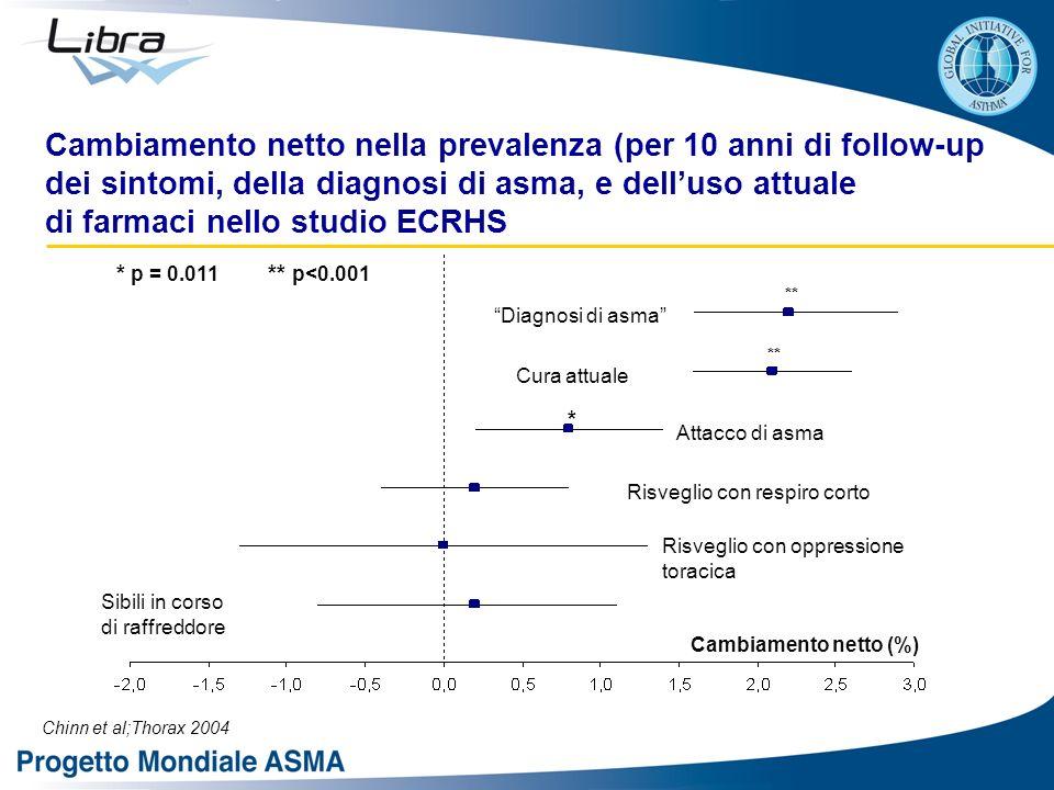 Cambiamento netto nella prevalenza (per 10 anni di follow-up dei sintomi, della diagnosi di asma, e dell'uso attuale di farmaci nello studio ECRHS