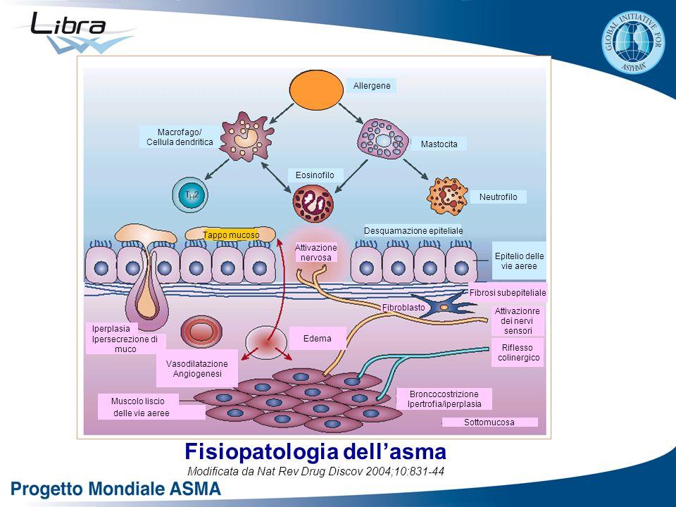 Fisiopatologia dell'asma