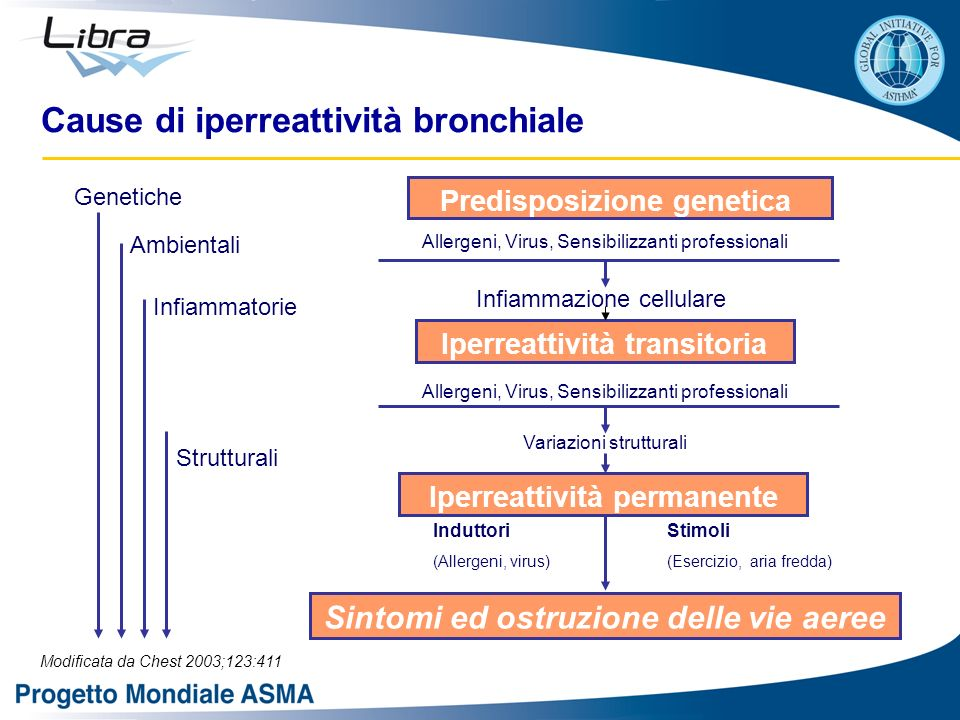 Cause di iperreattività bronchiale