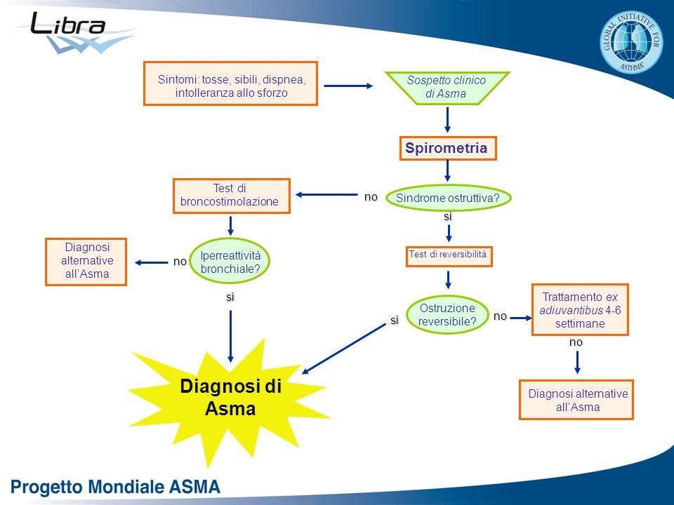 Diagnosi di Asma Spirometria