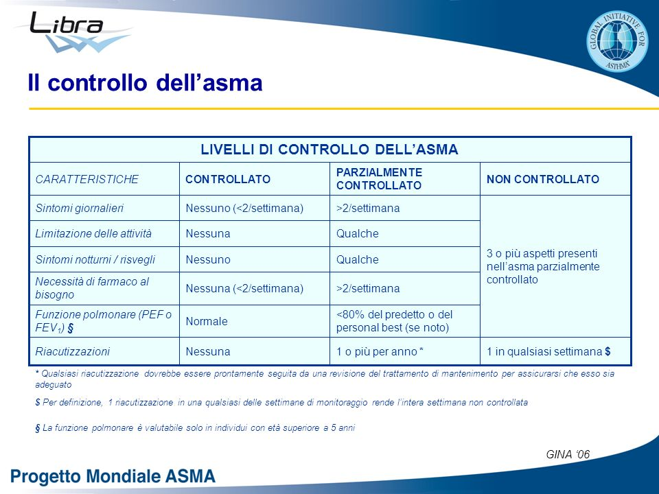 LIVELLI DI CONTROLLO DELL'ASMA