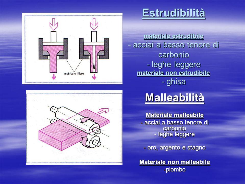 Materiale non malleabile