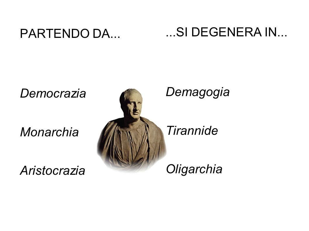 PARTENDO DA... Democrazia. Monarchia. Aristocrazia. ...SI DEGENERA IN... Demagogia. Tirannide.