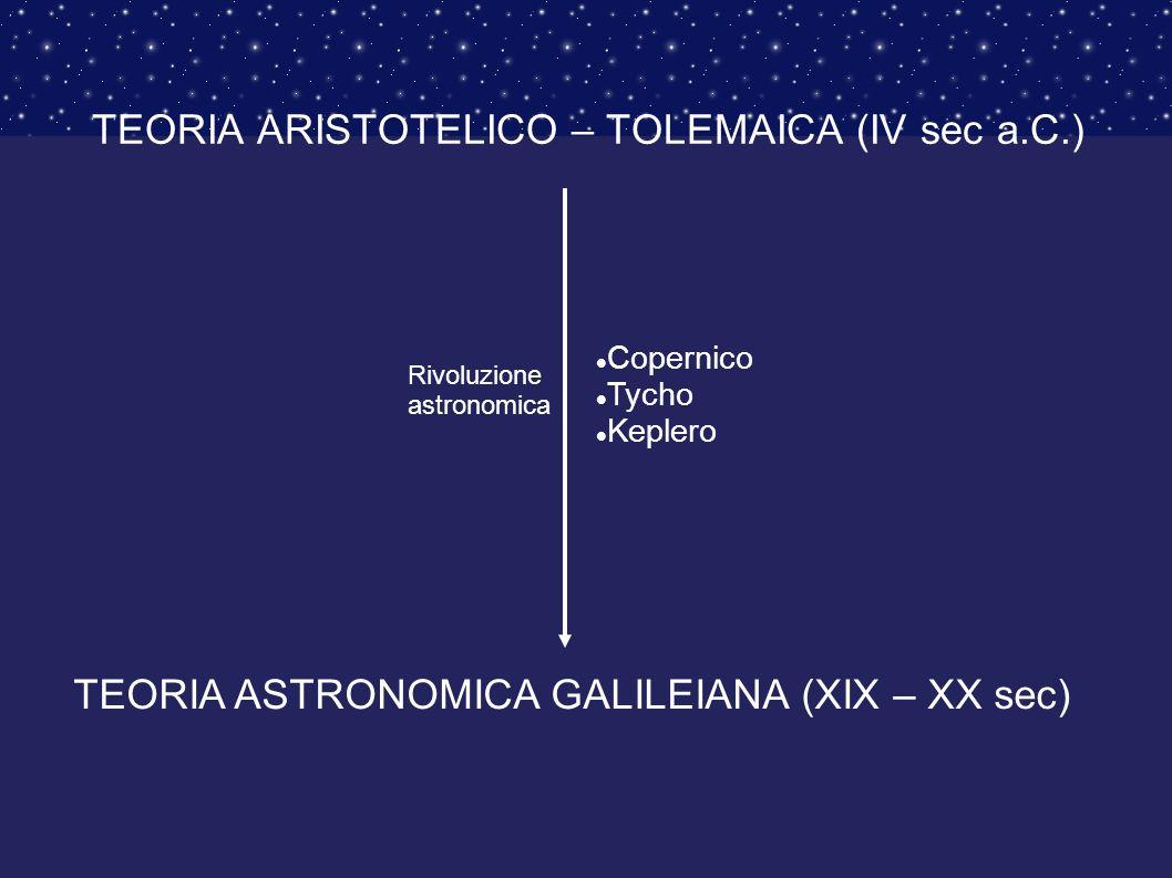 TEORIA ARISTOTELICO – TOLEMAICA (IV sec a.C.)