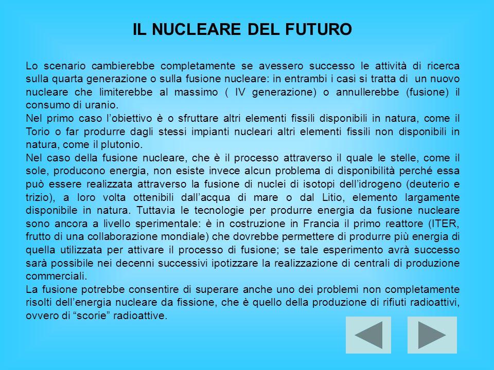 IL NUCLEARE DEL FUTURO