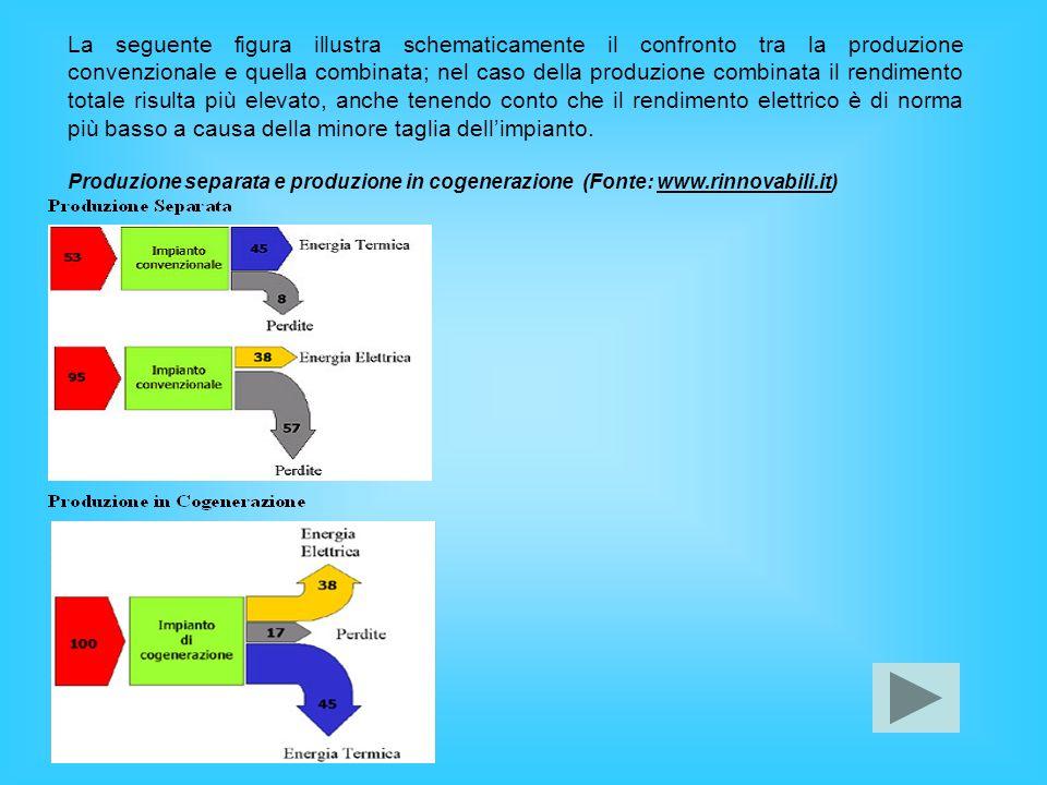 La seguente figura illustra schematicamente il confronto tra la produzione convenzionale e quella combinata; nel caso della produzione combinata il rendimento totale risulta più elevato, anche tenendo conto che il rendimento elettrico è di norma più basso a causa della minore taglia dell'impianto.