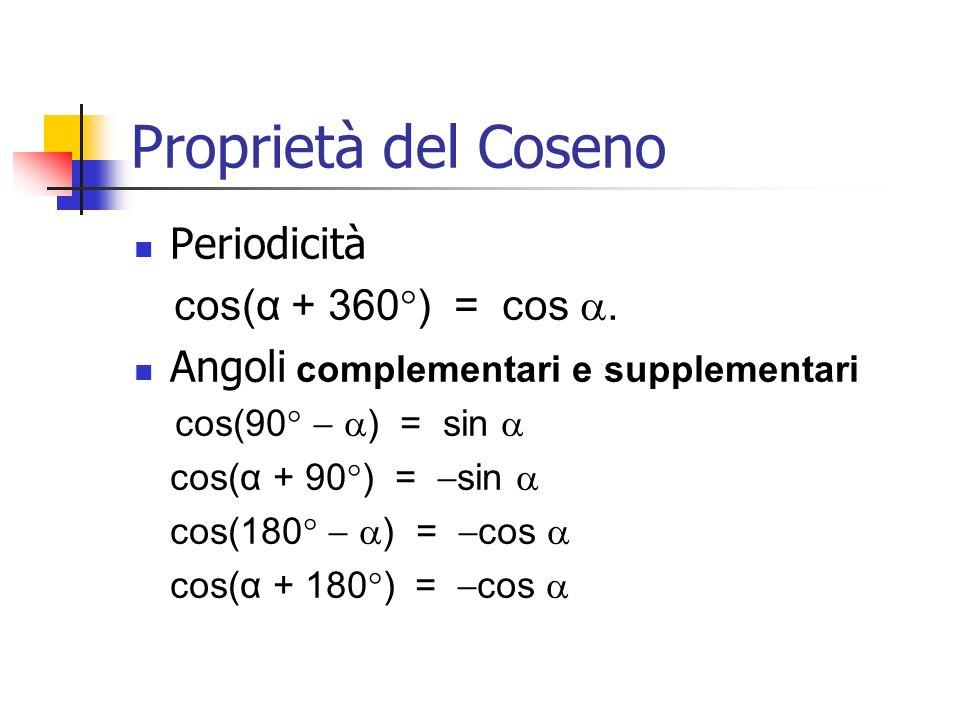 Proprietà del Coseno Periodicità cos(α + 360°) = cos a.