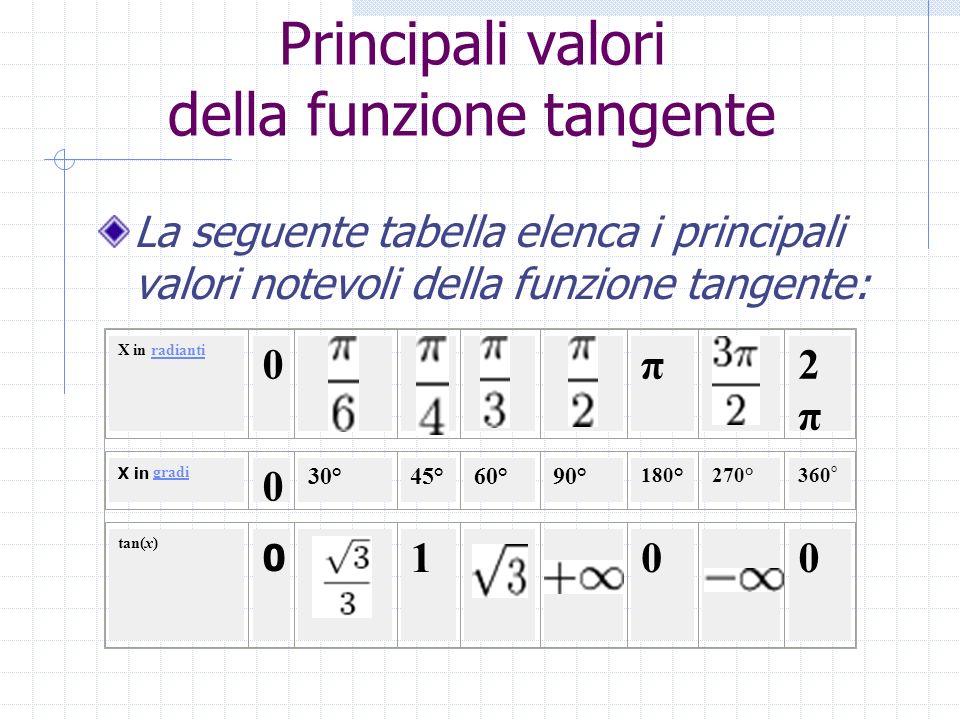 Principali valori della funzione tangente