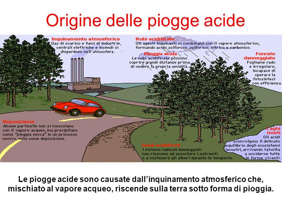 Origine delle piogge acide