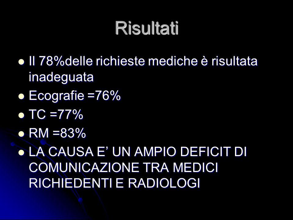 Risultati Il 78%delle richieste mediche è risultata inadeguata