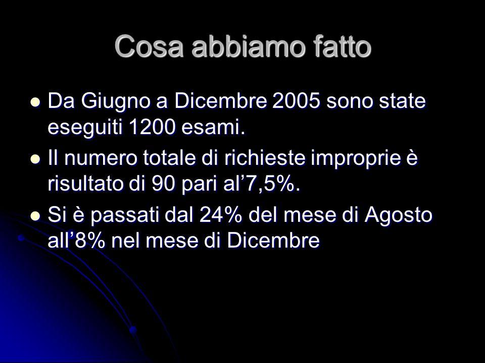 Cosa abbiamo fatto Da Giugno a Dicembre 2005 sono state eseguiti 1200 esami. Il numero totale di richieste improprie è risultato di 90 pari al'7,5%.
