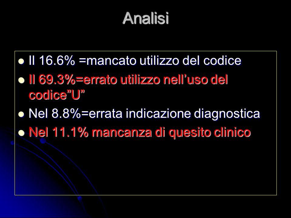 Analisi Il 16.6% =mancato utilizzo del codice