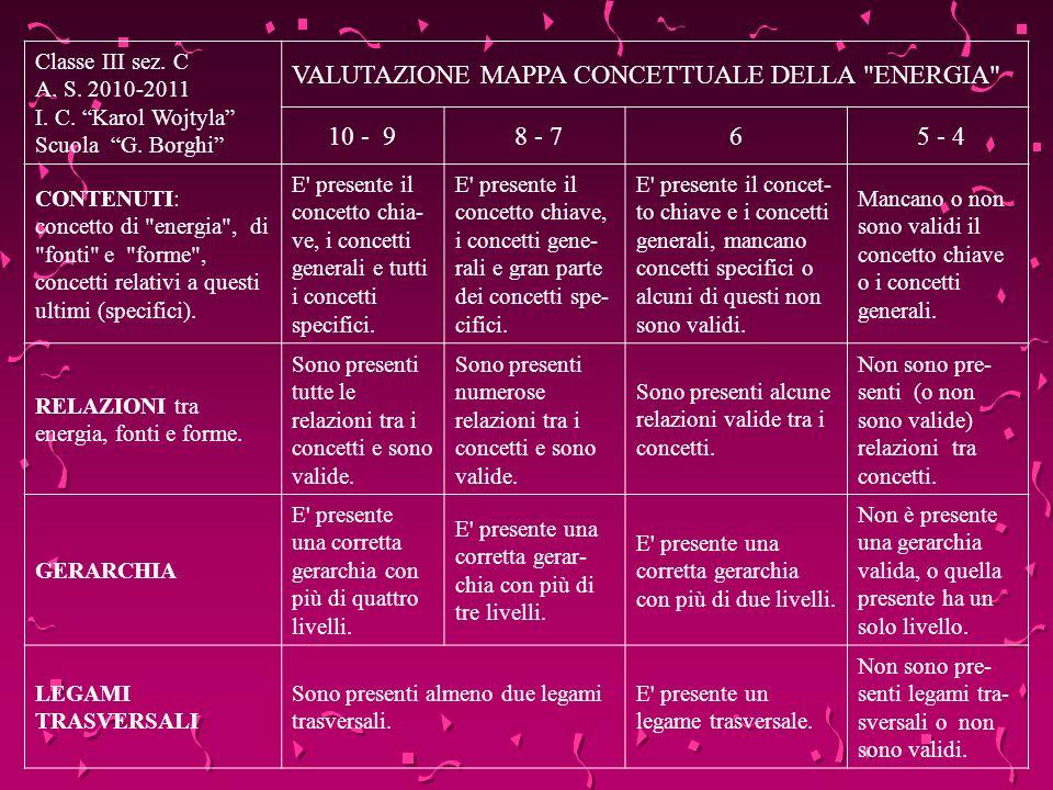 VALUTAZIONE MAPPA CONCETTUALE DELLA ENERGIA 10 - 9 8 - 7 6 5 - 4