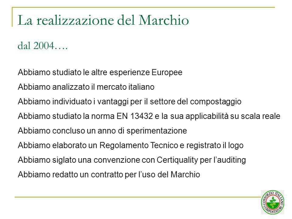 La realizzazione del Marchio dal 2004….