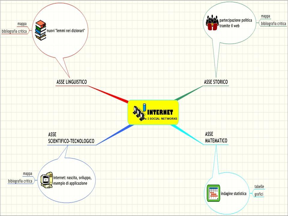 e I SOCIAL NETWORKS