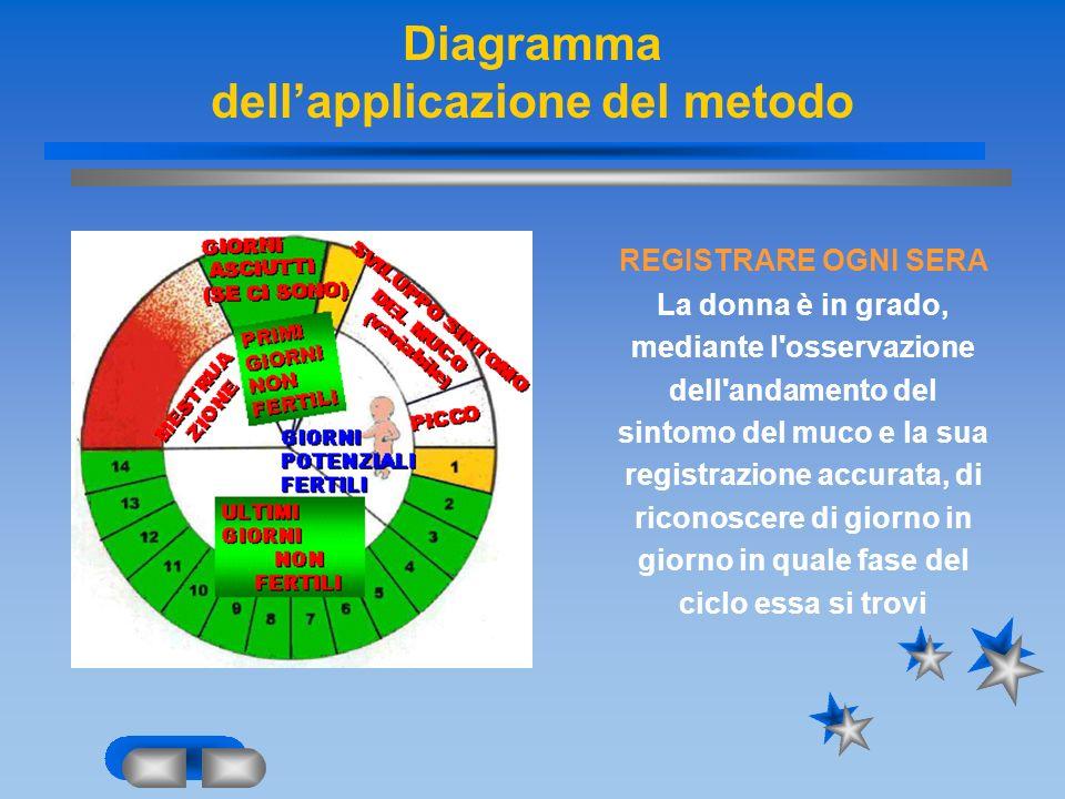 Diagramma dell'applicazione del metodo