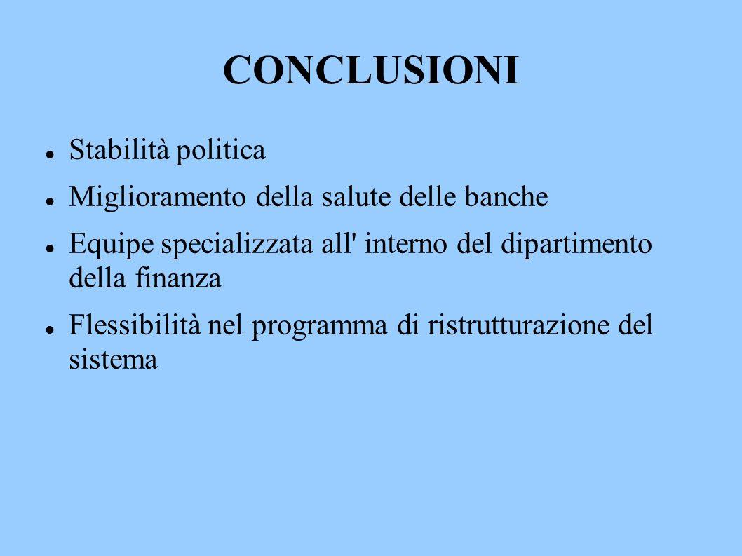 CONCLUSIONI Stabilità politica Miglioramento della salute delle banche