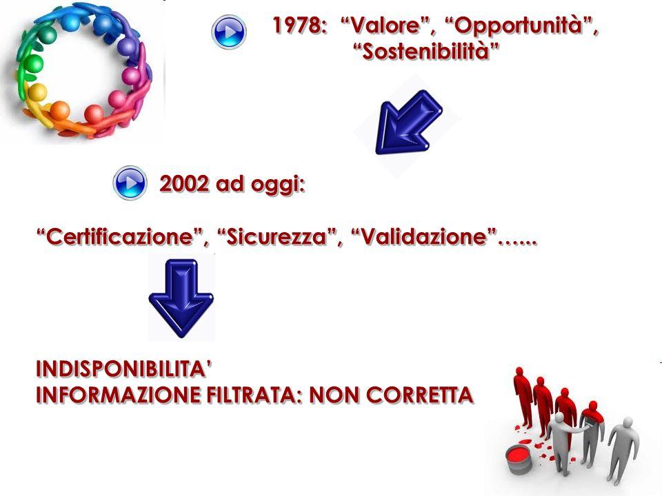 1978: Valore , Opportunità , Sostenibilità 2002 ad oggi: Certificazione , Sicurezza , Validazione …... INDISPONIBILITA' INFORMAZIONE FILTRATA: NON CORRETTA