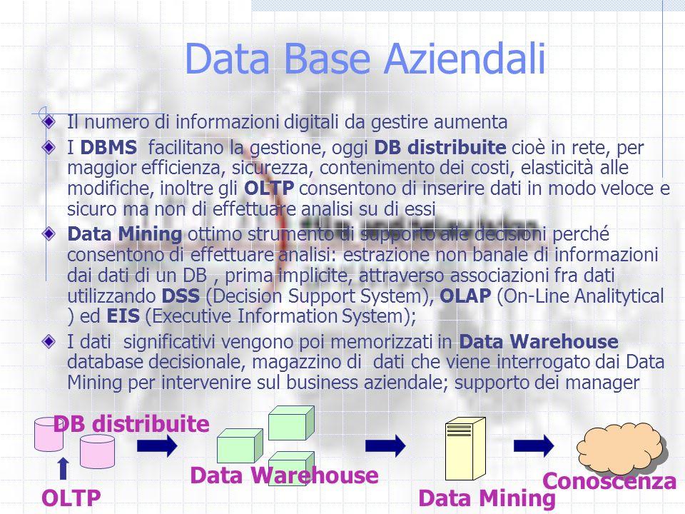 Data Base Aziendali DB distribuite Data Warehouse Conoscenza OLTP