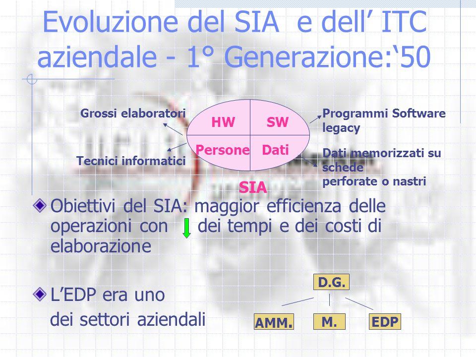 Evoluzione del SIA e dell' ITC aziendale - 1° Generazione:'50