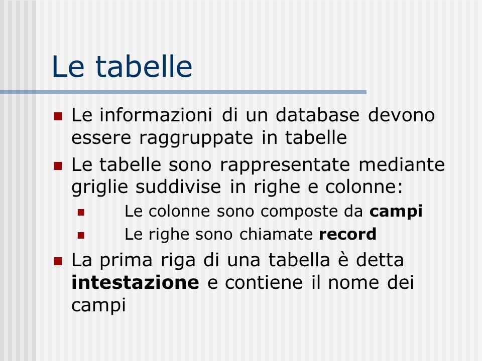 Le tabelle Le informazioni di un database devono essere raggruppate in tabelle.