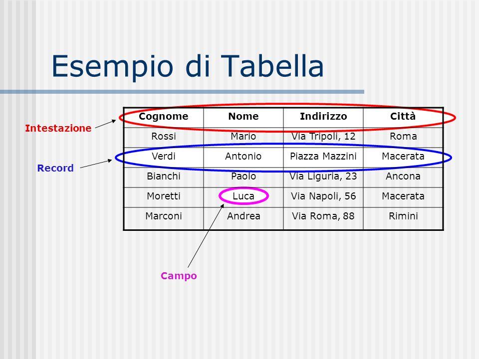 Esempio di Tabella Cognome Nome Indirizzo Città Rossi Mario