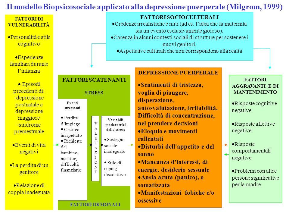 Il modello Biopsicosociale applicato alla depressione puerperale (Milgrom, 1999)