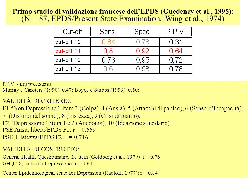 (N = 87, EPDS/Present State Examination, Wing et al., 1974)