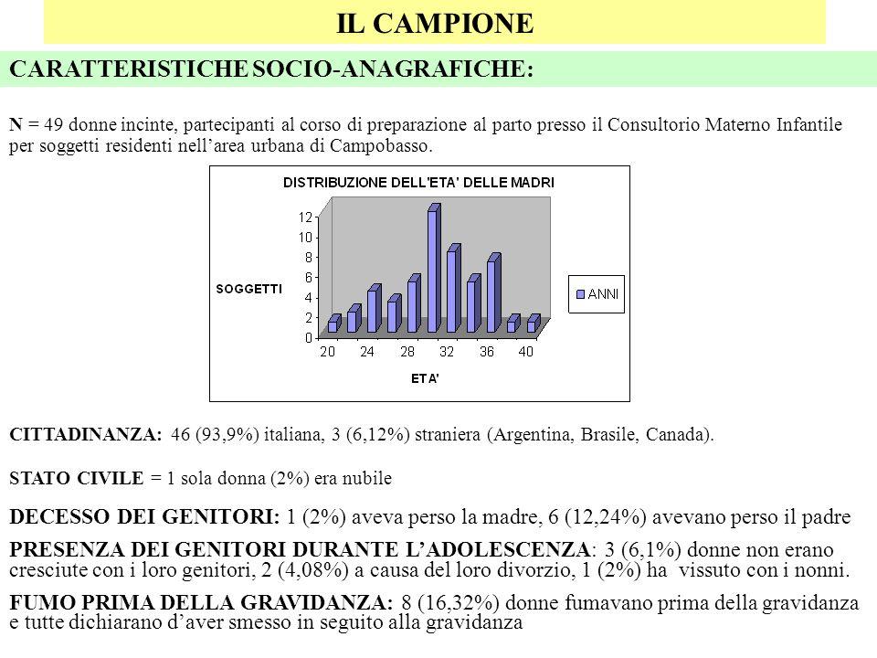 IL CAMPIONE CARATTERISTICHE SOCIO-ANAGRAFICHE: