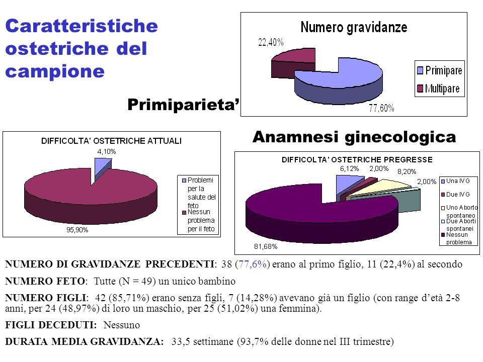 Anamnesi ginecologica