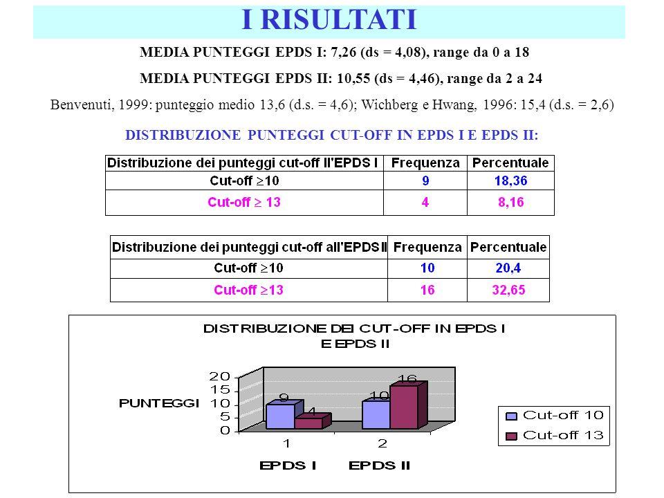DISTRIBUZIONE PUNTEGGI CUT-OFF IN EPDS I E EPDS II: