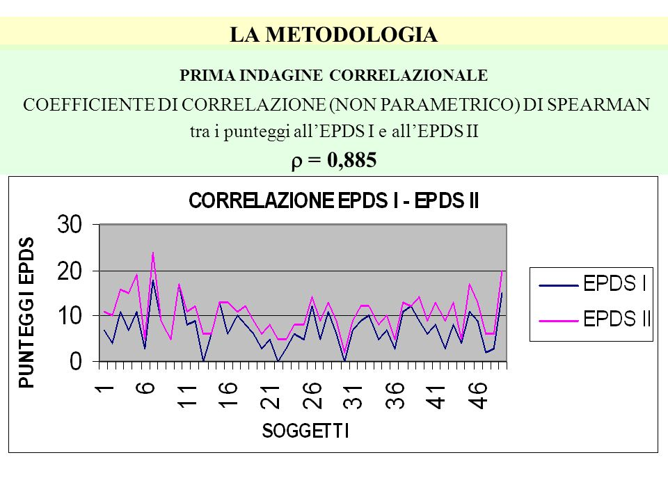 COEFFICIENTE DI CORRELAZIONE (NON PARAMETRICO) DI SPEARMAN  = 0,885
