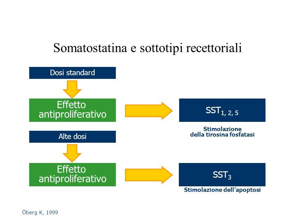 Somatostatina e sottotipi recettoriali