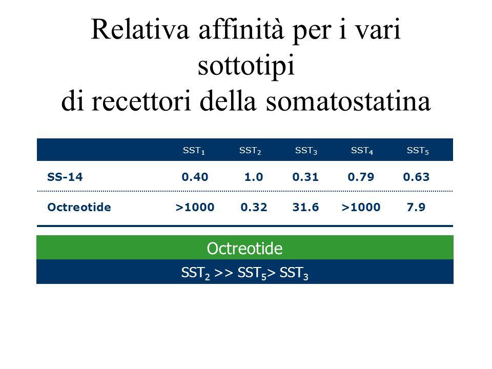 SST2 >> SST5> SST3