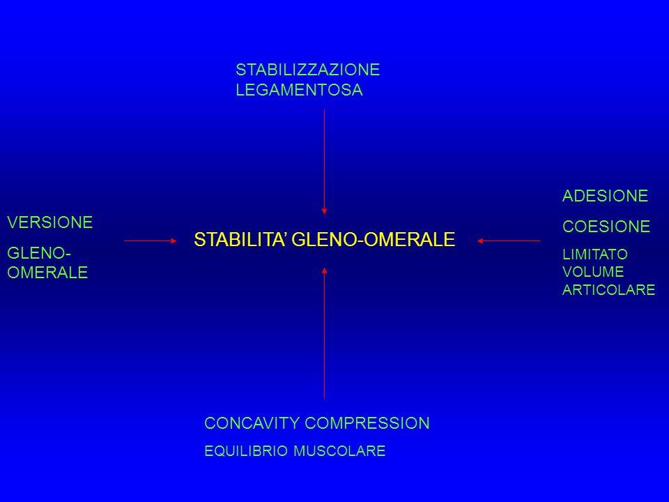STABILITA' GLENO-OMERALE