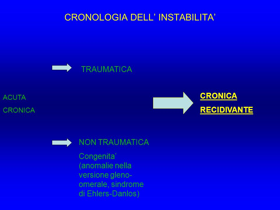 CRONOLOGIA DELL' INSTABILITA'